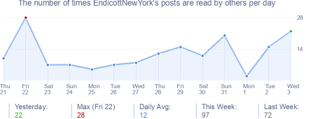 How many times EndicottNewYork's posts are read daily