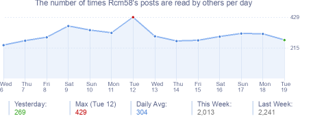 How many times Rcm58's posts are read daily