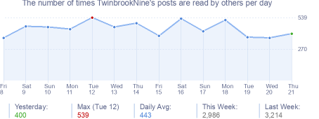 How many times TwinbrookNine's posts are read daily