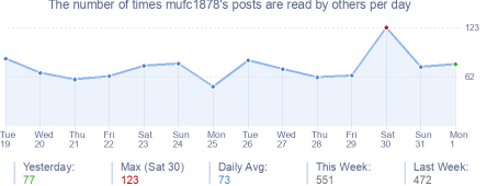 How many times mufc1878's posts are read daily