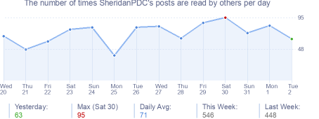 How many times SheridanPDC's posts are read daily
