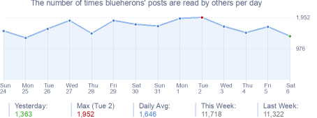 How many times blueherons's posts are read daily