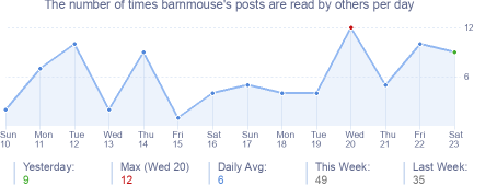 How many times barnmouse's posts are read daily