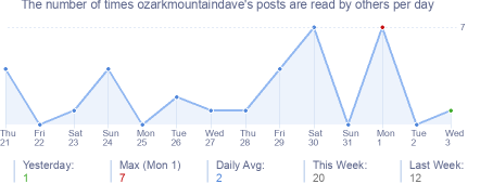How many times ozarkmountaindave's posts are read daily