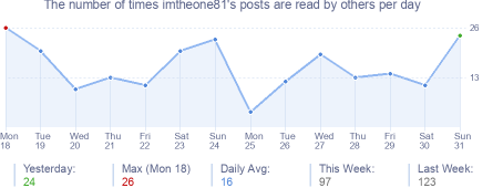 How many times imtheone81's posts are read daily