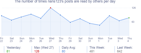How many times nans123's posts are read daily