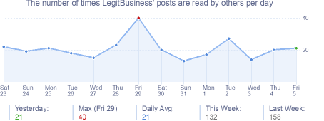 How many times LegitBusiness's posts are read daily
