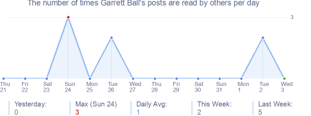 How many times Garrett Ball's posts are read daily