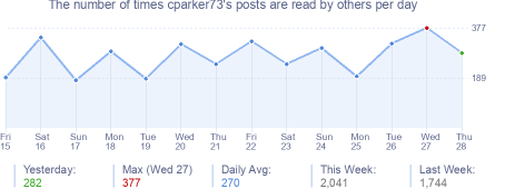 How many times cparker73's posts are read daily