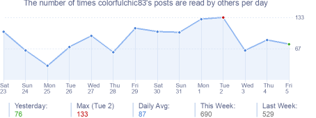 How many times colorfulchic83's posts are read daily