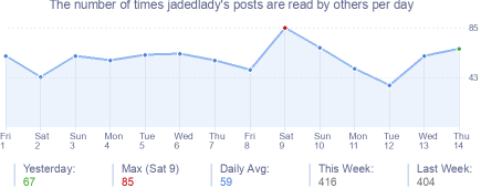 How many times jadedlady's posts are read daily