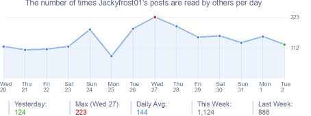 How many times Jackyfrost01's posts are read daily