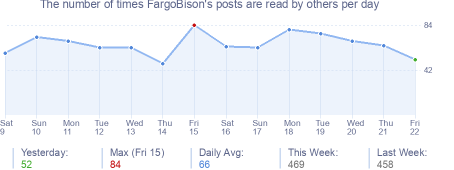 How many times FargoBison's posts are read daily