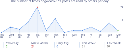 How many times dogwood757's posts are read daily
