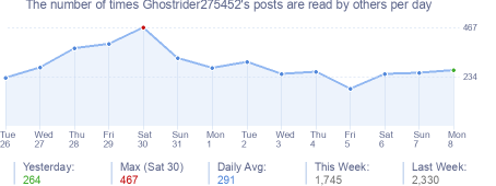How many times Ghostrider275452's posts are read daily
