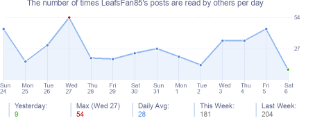 How many times LeafsFan85's posts are read daily