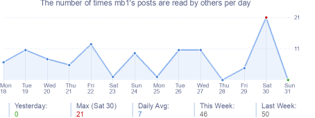 How many times mb1's posts are read daily
