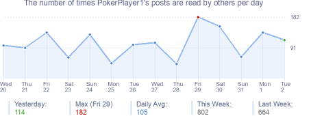 How many times PokerPlayer1's posts are read daily
