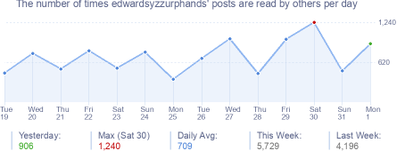 How many times edwardsyzzurphands's posts are read daily