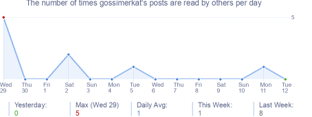 How many times gossimerkat's posts are read daily