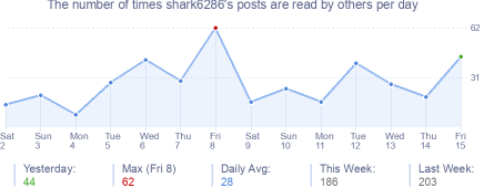 How many times shark6286's posts are read daily