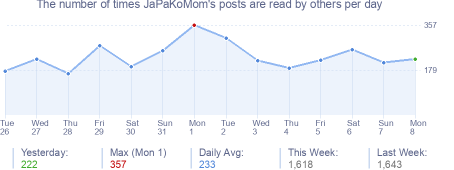 How many times JaPaKoMom's posts are read daily