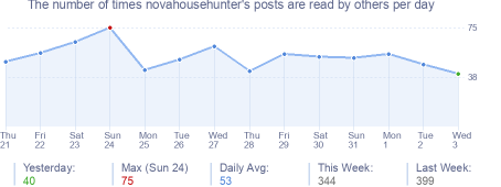 How many times novahousehunter's posts are read daily