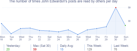 How many times John EdwardsII's posts are read daily