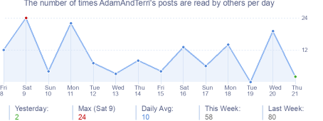 How many times AdamAndTerri's posts are read daily