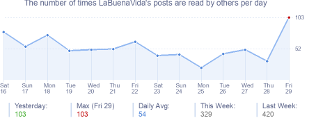 How many times LaBuenaVida's posts are read daily