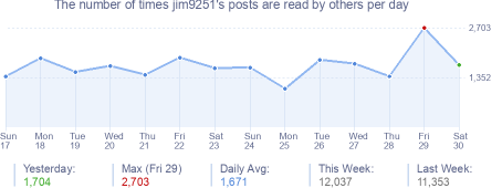 How many times jim9251's posts are read daily