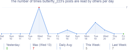 How many times butterfly_223's posts are read daily