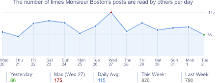 How many times Monsieur Boston's posts are read daily
