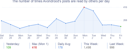 How many times Avondrood's posts are read daily