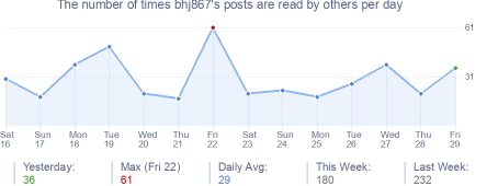 How many times bhj867's posts are read daily