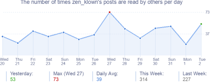 How many times zen_klown's posts are read daily