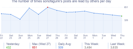 How many times sonofagunk's posts are read daily
