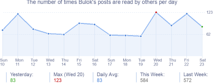 How many times Bulok's posts are read daily