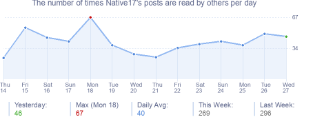 How many times Native17's posts are read daily