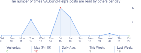 How many times VABound-Help's posts are read daily