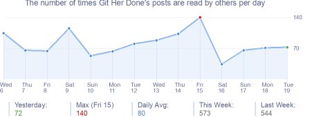 How many times Git Her Done's posts are read daily