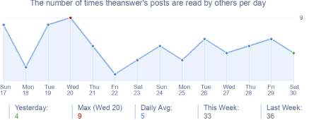 How many times theanswer's posts are read daily