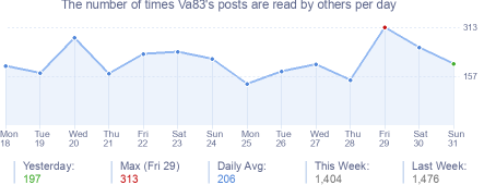 How many times Va83's posts are read daily