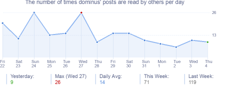 How many times dominus's posts are read daily