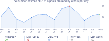 How many times nk0171's posts are read daily