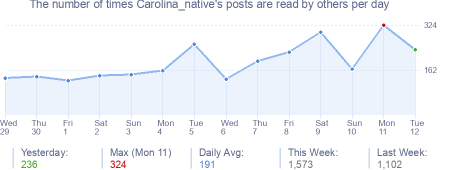 How many times Carolina_native's posts are read daily