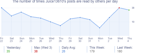 How many times Juice13610's posts are read daily