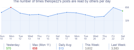 How many times thelopez2's posts are read daily