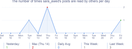 How many times sara_awed's posts are read daily