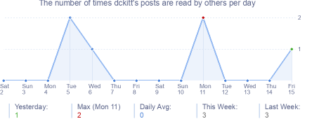 How many times dckitt's posts are read daily